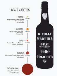 Přehled různých druhů vína Madeira avelikosti akrů kpěstování